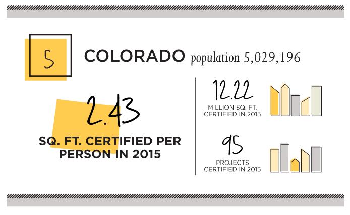 Colorado Ranks 5th in LEED Buildings
