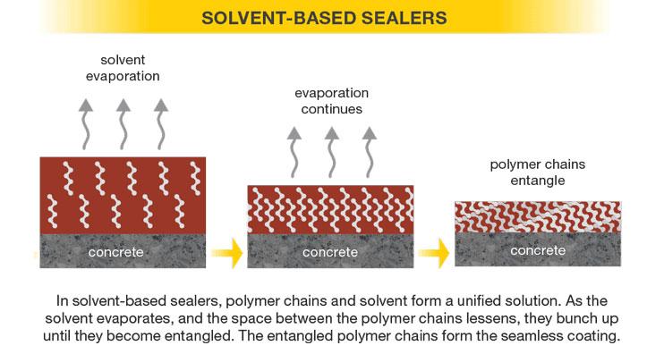 Solvent-based sealers.