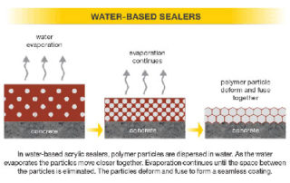Water-based Sealers are low VOC